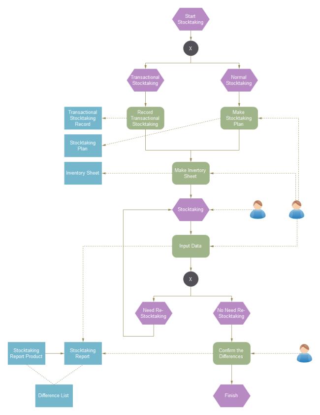 EPC Diagram Examples Download