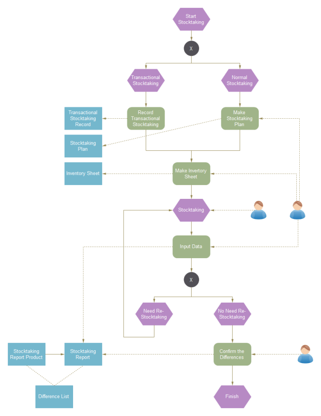 sales process flow diagram examples human skull landmarks epc download