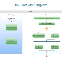 Visio Activity Diagram 30a Rv Plug Wiring Uml Free Templates