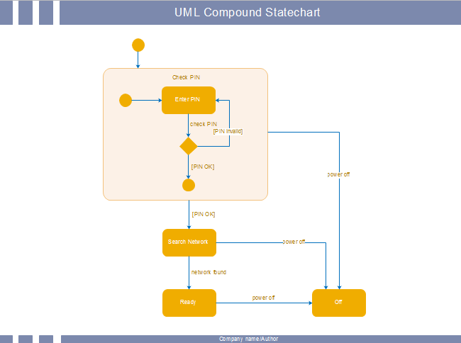 uml state chart diagram examples club car wiring compound statechart free templates
