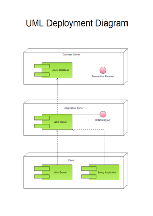 Example of Software Diagrams