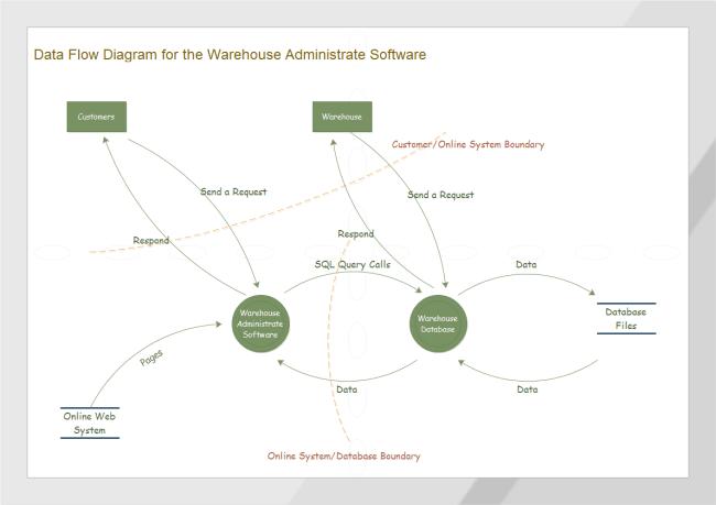 warehouse process flow diagram autocad wiring tutorial flussdiagramm beispiele kostenlos herunterladen
