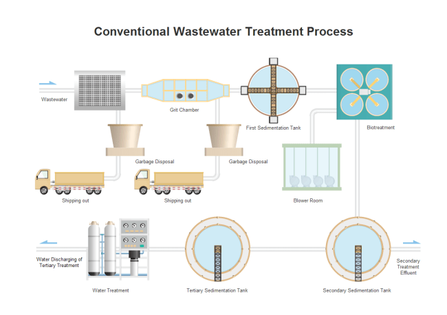 Rim Pid Wiring Diagram P Amp Id Wastewater Treatment Symbols And Their Usage