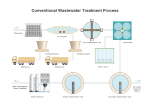 P&ID Wastewater Treatment Symbols and Their Usage