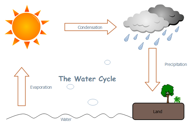 watercycle free watercycle templates