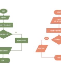 Algorithm flowchart also free templates template resources rh edrawsoft