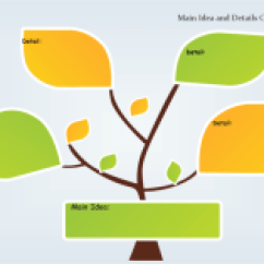 Blank Tree Diagram Graphic Organizer Home Fuse Box Wiring General Types Of Organizers And Templates Main Idea Details