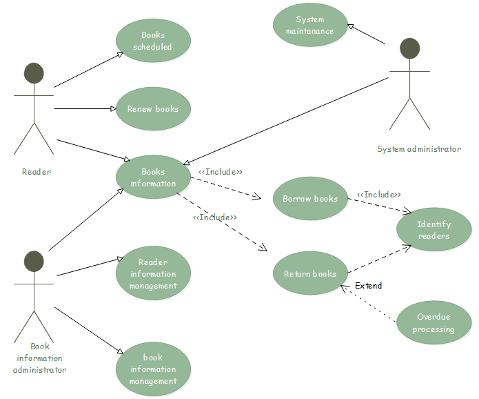 use case diagram library management system 2005 hyundai santa fe fuse box uml diagrams for systems