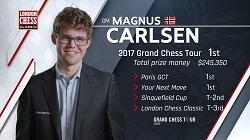 London Chess Classic & GCT 2017