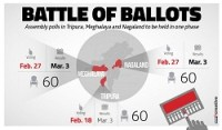 Tripura, Meghalaya and Nagaland Election Result