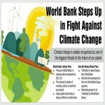 World Bank unveils USD 200 bn in climate action investment for 2021-25