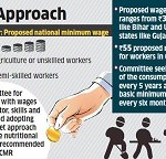 Expert Committee Submits its Report on Determining Methodology for Fixing National Minimum Wage