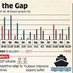 India's export growth may slow