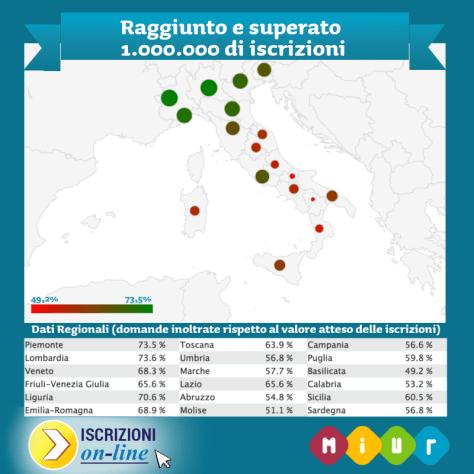 Infografica_MIUR_1mln_iscrizioni