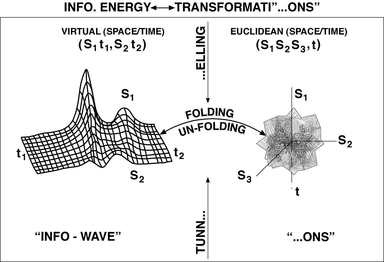 hight resolution of quantum mechanic particle diagram