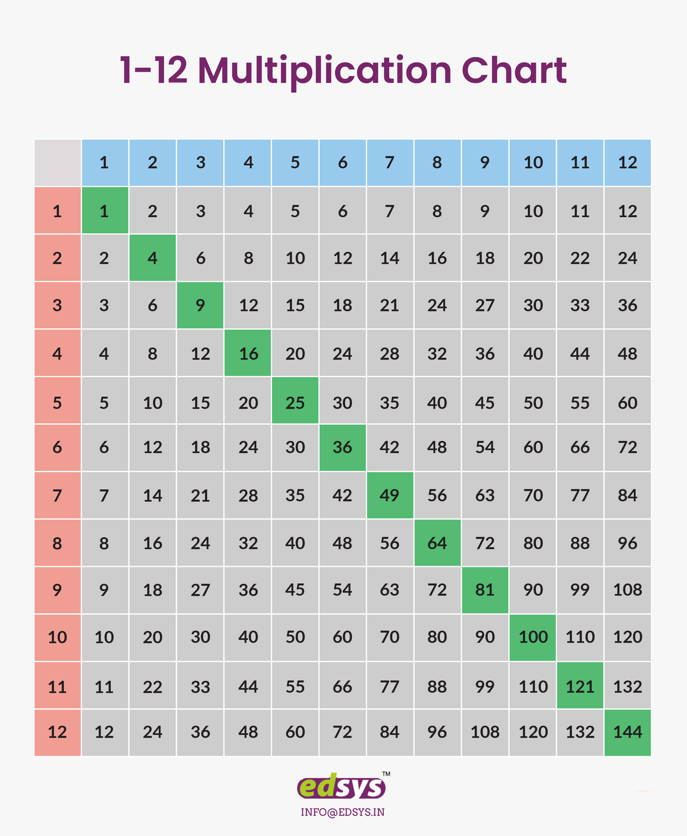 Multiplication Charts 1 12 Amp 1 100 Free Download And