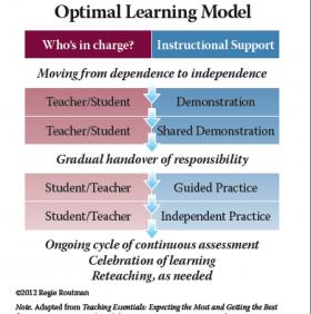 Optimal Learning Model