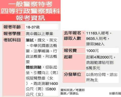 【情報】一般警察特考 警察待遇高 薪水5萬起 四等行政警察類科開缺最多 - 一點通學習 EDTung.com :: 檢視文章