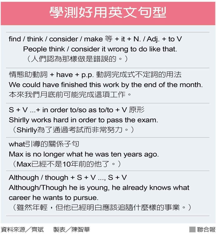 【107學測】英文衝刺 英文多閱讀 單字別只背意思 - 一點通學習 EDTung.com :: 檢視文章