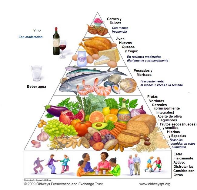 Dieta mediterránea: Pirámide - Edualimentaria.com