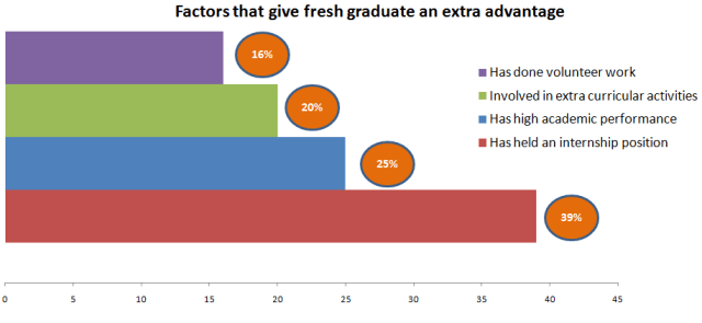 Factors that give fresh graduate an extra advantage