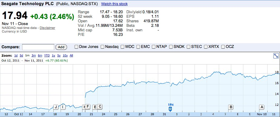 Seagate Technology PLC_ NASDAQ_STX quotes & news - Google Finance