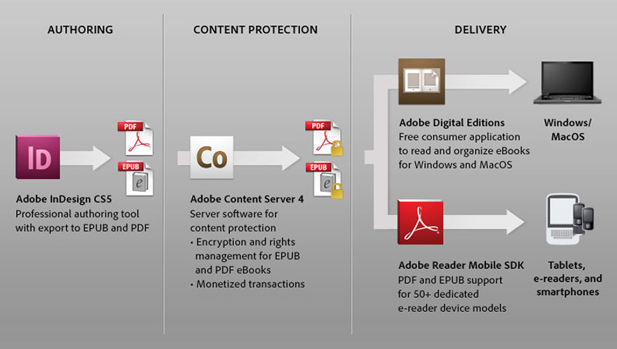 ebook-Adobe-Digital-Publishing-Solution-for-eBooks_timg