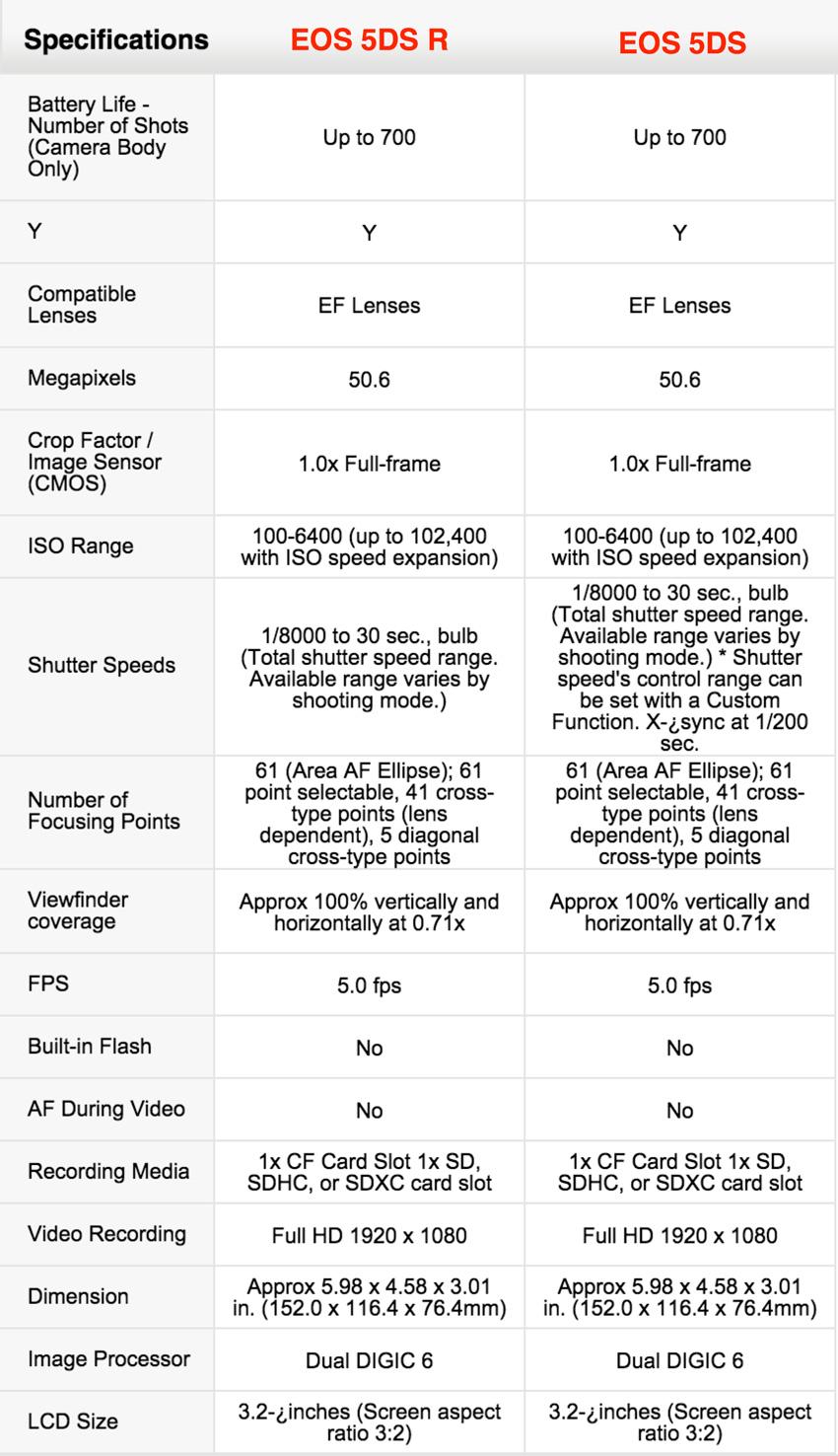 Canon-EOS-5DS-R-vs-Canon-EOS-5DS_850