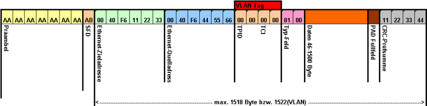 Vlan Tagging dentro de la trama Ethernet
