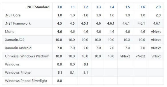 .NET Standard Versões