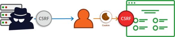 Ataque CSRF no ASP.NET Core