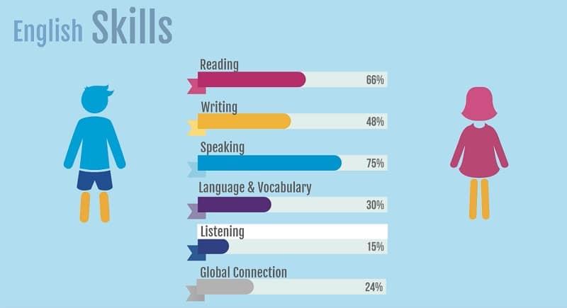 Aluzo, plataforma digital y multidispositivo para aprender inglés