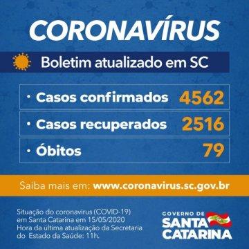 Governo do Estado confirma 4.562 casos e 79 mortes por Covid-19