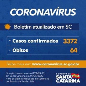 Governo do Estado confirma 3.372 casos e 64 óbitos por Covid-19
