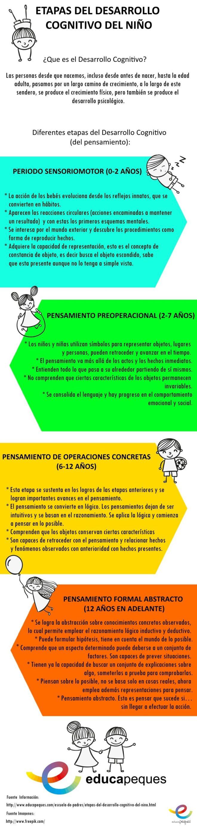 imágenes educativas, infografías educativas, infografías, imágenes en educación, etapas del desarrollo del niños