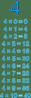 tabla de multiplicar del 4