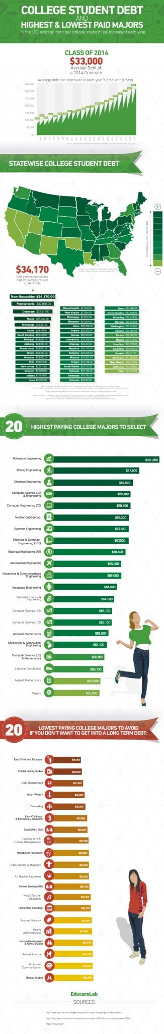 College Student Debt and Highest and Lowest Paid Majors