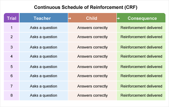 Depicting the action of the teacher, then the child responding correctly and how, for a continuous schedule of reinforcement, reinforcement is delivered after each correct response.