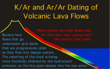 Lava in Water