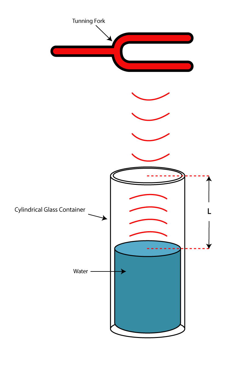 hight resolution of Sound Resonance: How to Calculate Speed of Sound   Science project    Education.com