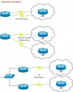 BGP Connection Redundancy