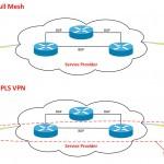 BGP Topologies - Full mesh - MPLS