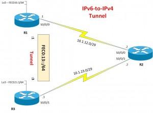 IPv6 Topology - IPv6-to-IPv4 Tunnel