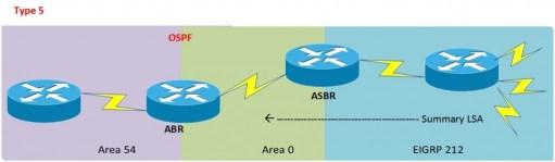 OSPF LSA Type 5