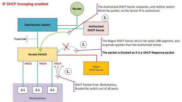 IP DHCP Snooping Enabled