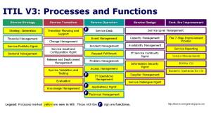 ITILV3ProcessesAndFunctions