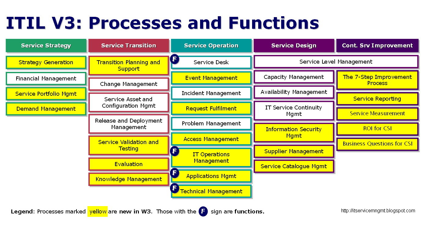 itil problem management process flow diagram three way dimmer switch applying the tshoot methodology to everything by saintdle