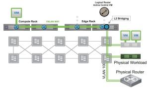 l2 bridge topology1