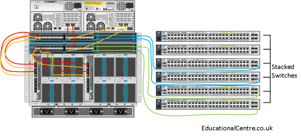 Cisco UCS diagram