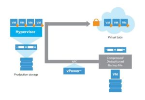 Veeam SureBackup Virtual Lab